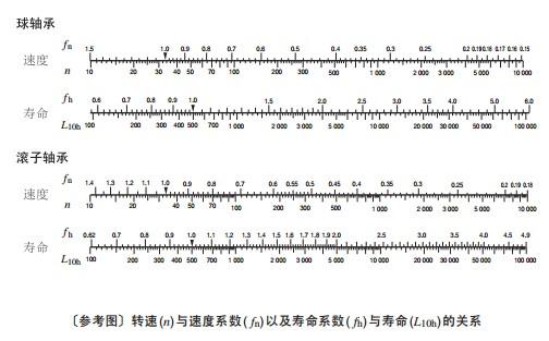 球轴承和滚子轴承速度及寿命系数的关系