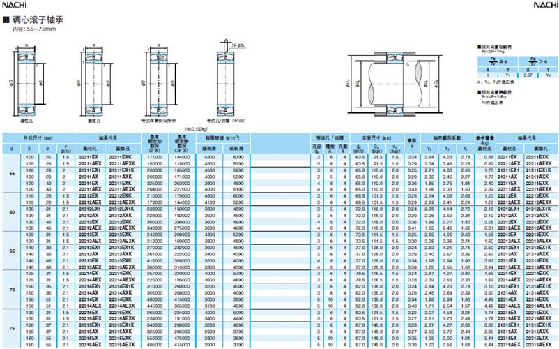 NACHI调心滚子轴承55-75型号规划尺寸表