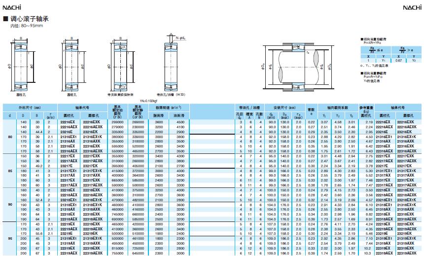NACHI调心滚子轴承80-95型号规划尺寸表